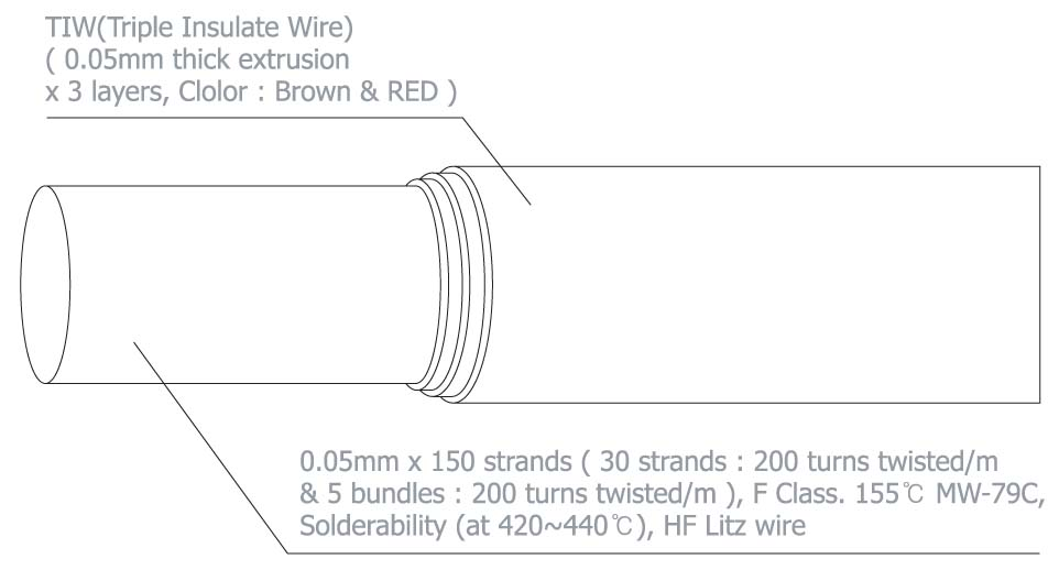 TIW(Triple Insulated) Litz Wire : 0.05mm x 150 strands