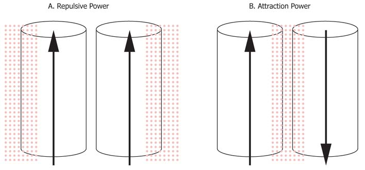 Litz Wire proximity effect